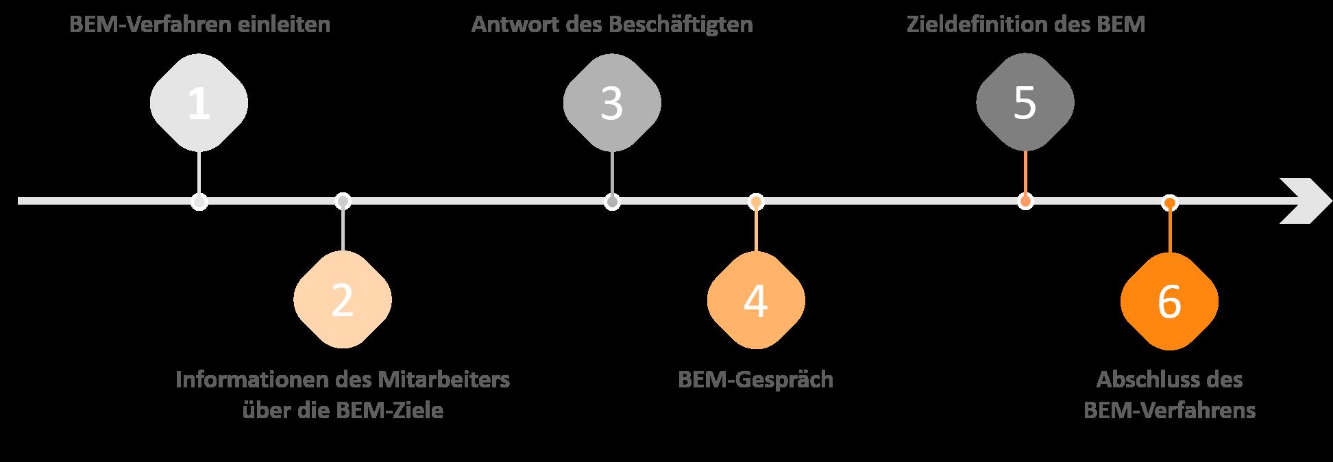 Betriebliches Eingliederungsmanagement BEM Dortmund
